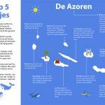 Meer weten over de Azoren