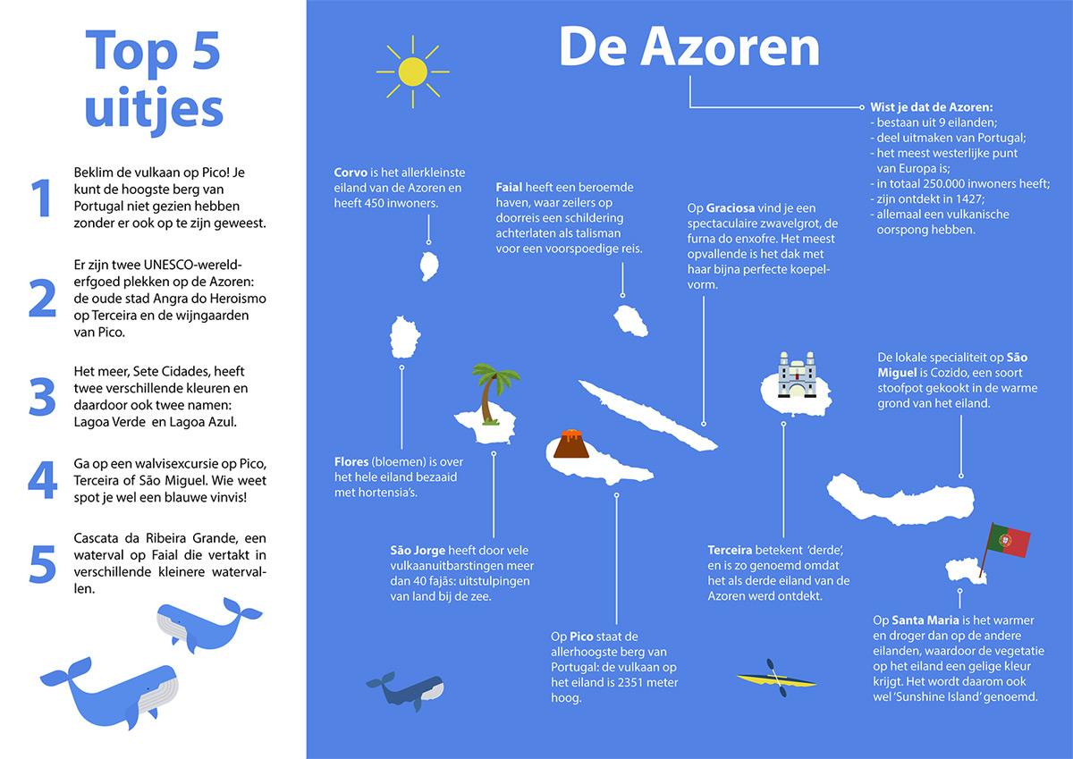 Infographic Azoren